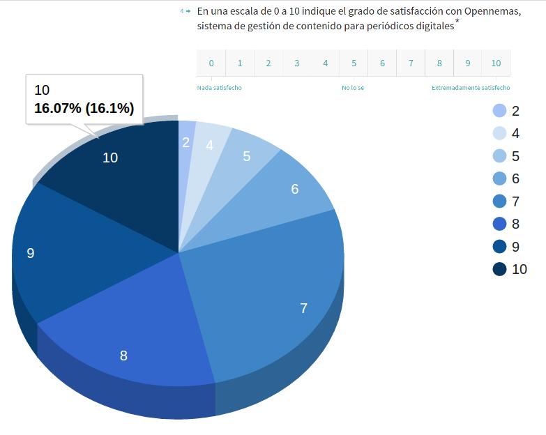 Opennemas-Users-Satisfaction-Survey-Jul16
